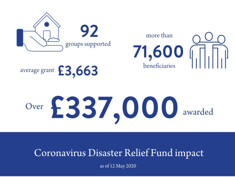 Coronavirus Disaster Relief Fund for Hertfordshire